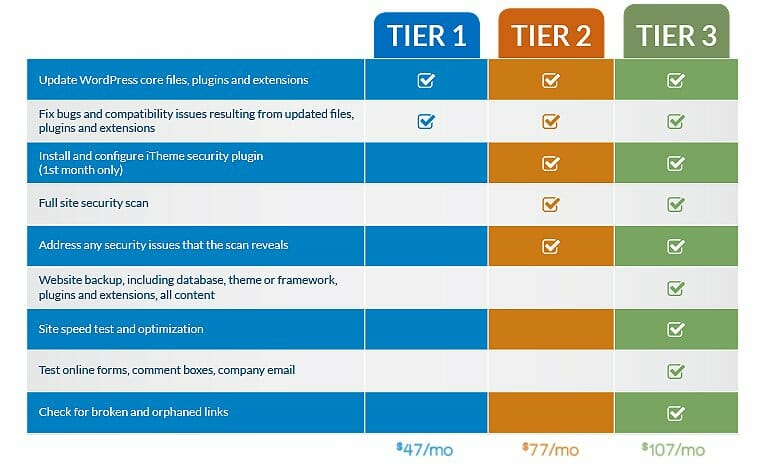 3 Tiers of Site Security