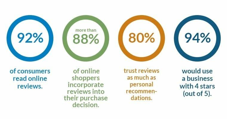 Statistics on Online Reviews